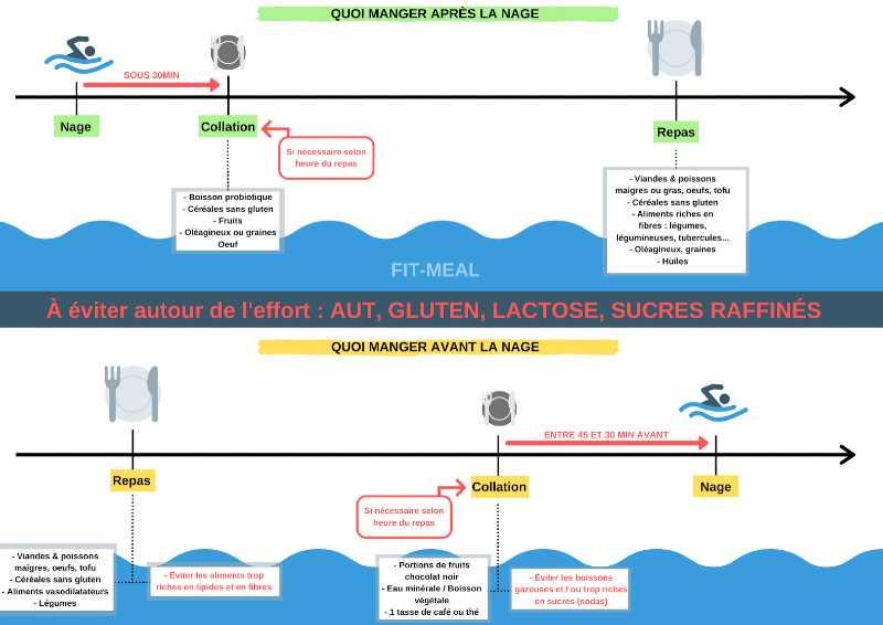 aliments à éviter avant et après la séance natation
